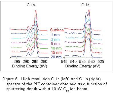 Fig. 5 – High resolution C 1s and O 1s spectra of PET after (b) 10kV C60 ion beam