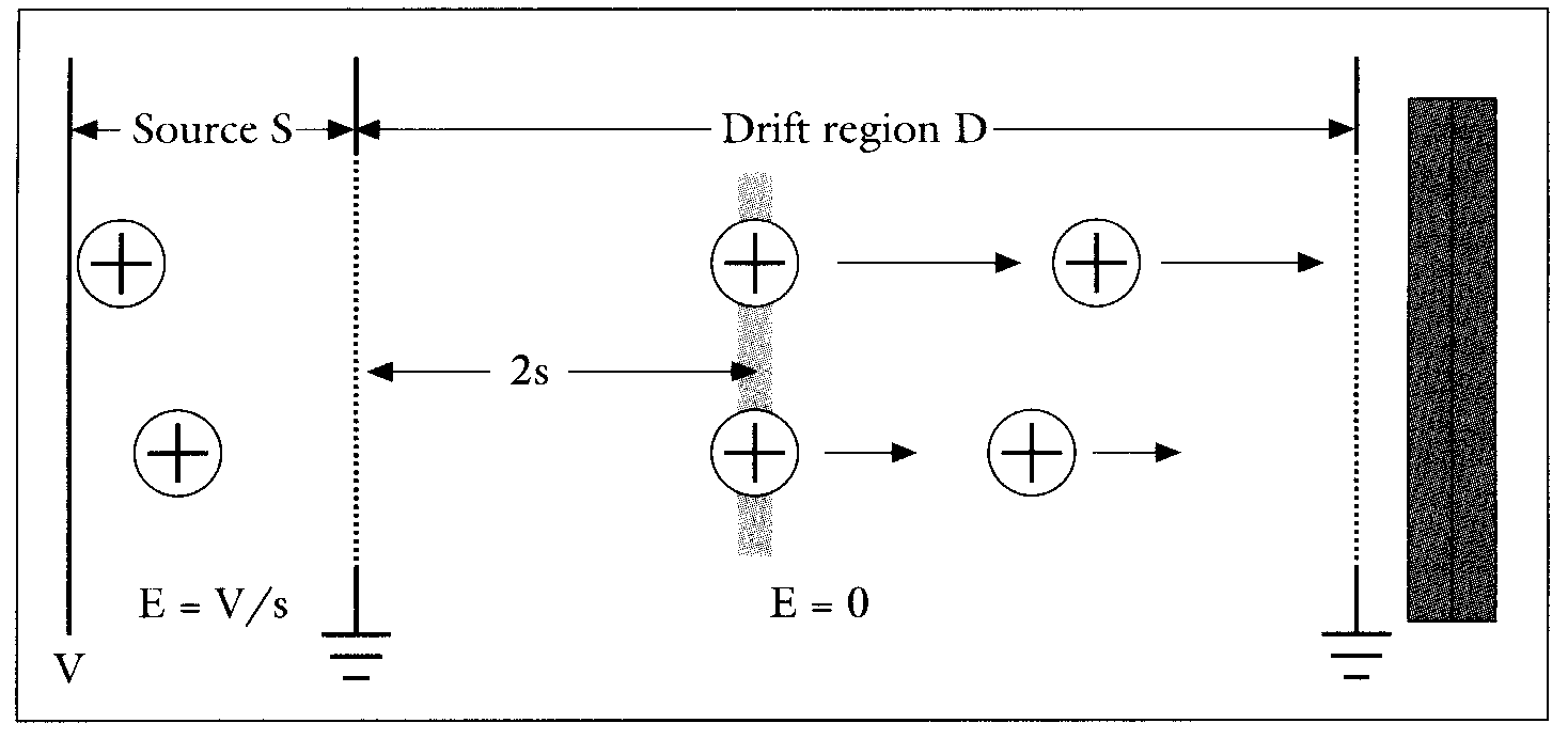Fig.1 – The diagram showing drift tube